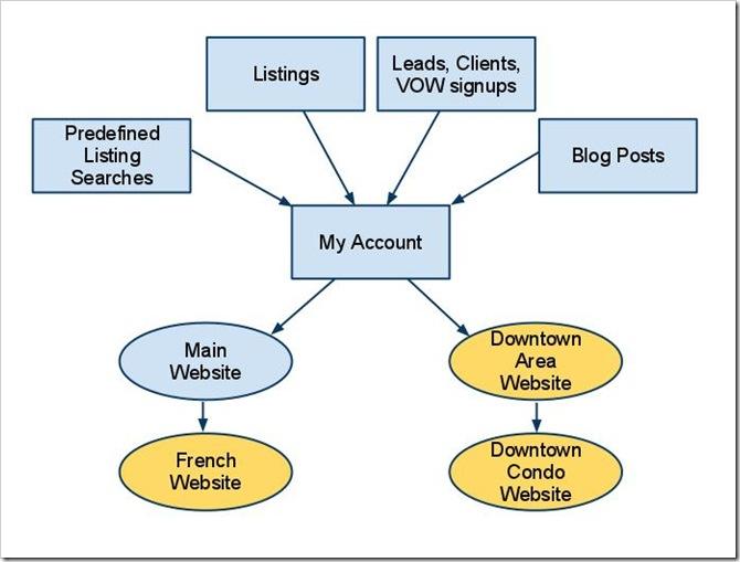 Multi-WebsiteSupport