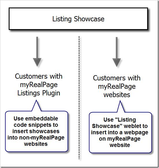 listing-showcase-diagram
