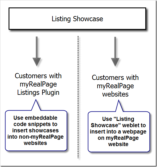 listing-showcase-diagram