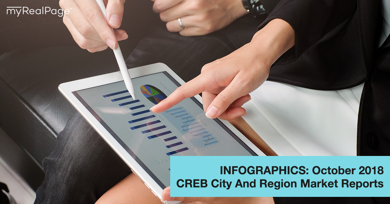 INFOGRAPHICS: October 2018 CREB City And Region Market Reports