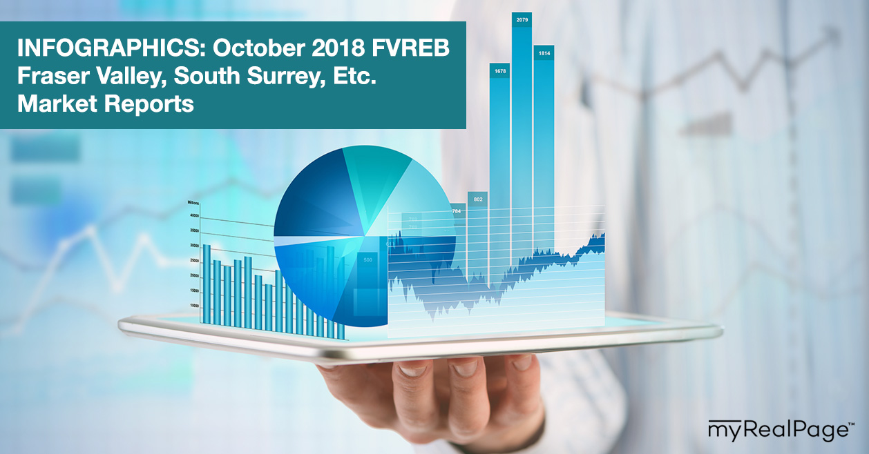 INFOGRAPHICS: October 2018 FVREB Fraser Valley, South Surrey, Etc. Market Reports