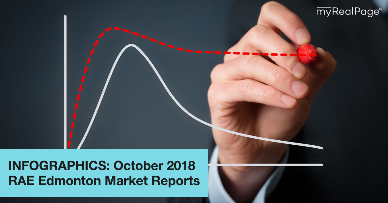 INFOGRAPHICS: October 2018 RAE Edmonton Market Reports