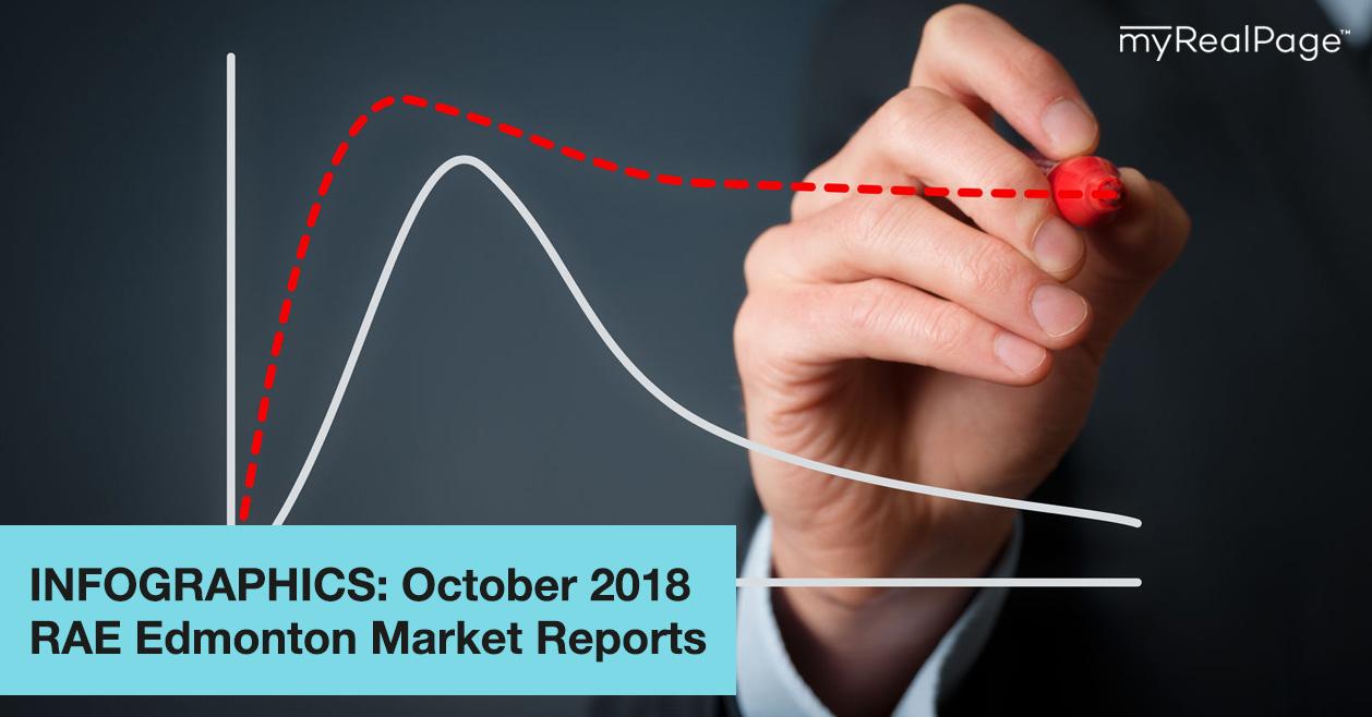 INFOGRAPHICS: October 2018 RAE Edmonton Market Reports