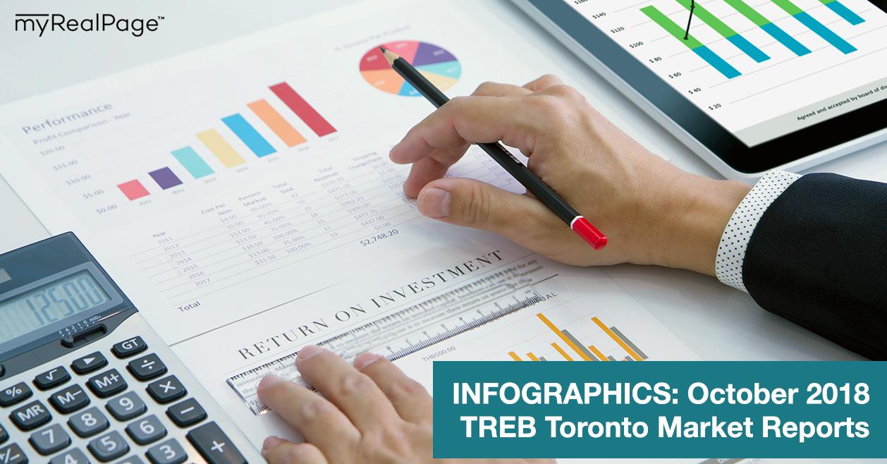 INFOGRAPHICS: October 2018 TREB Toronto Market Reports