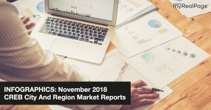INFOGRAPHICS: November 2018 CREB City And Region Market Reports
