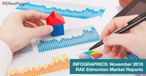INFOGRAPHICS: November 2018 Edmonton Market Reports