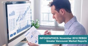 INFOGRAPHICS: November 2018 REBGV Greater Vancouver Market Reports