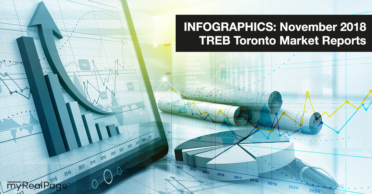 INFOGRAPHICS: November 2018 TREB Toronto Market Reports