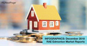 INFOGRAPHICS: December 2018 RAE Edmonton Market Reports