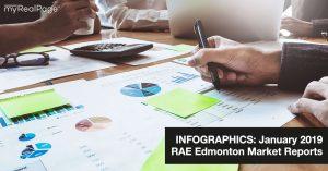 INFOGRAPHICS: January 2019 RAE Edmonton Market Reports
