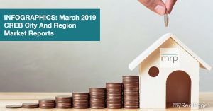 March 2019 CREB City And Region Market Reports
