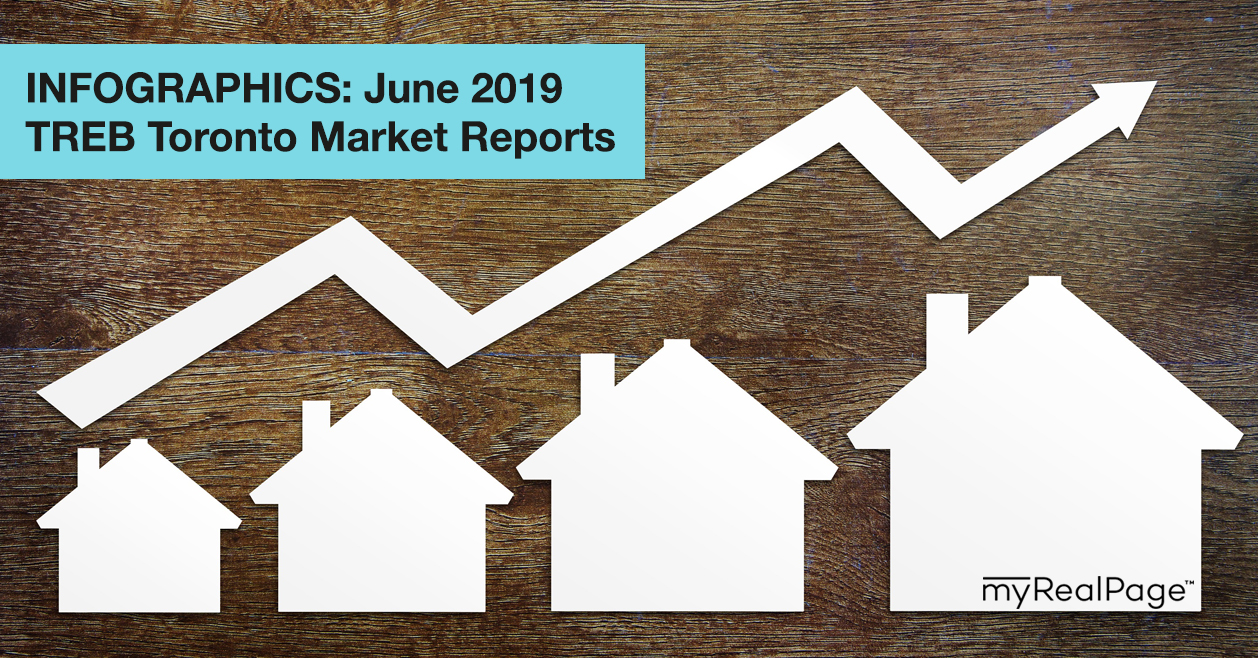 INFOGRAPHICS: June 2019 TREB Toronto Market Reports