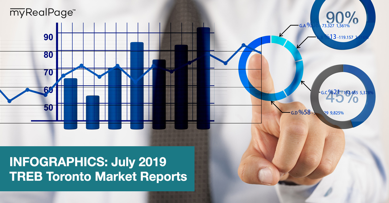 INFOGRAPHICS: July 2019 TREB Toronto Market Reports
