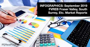 INFOGRAPHICS: September 2019 FVREB Fraser Valley, South Surrey, Etc. Market Reports