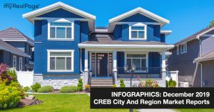 INFOGRAPHICS: December 2019 CREB City And Region Market Reports
