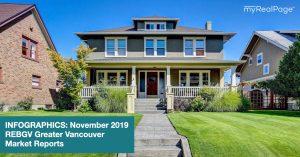 INFOGRAPHICS: November 2019 REBGV Greater Vancouver Market Reports