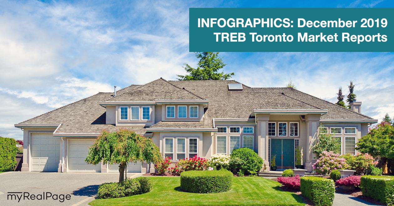 INFOGRAPHICS: December 2019 TREB Toronto Market Reports