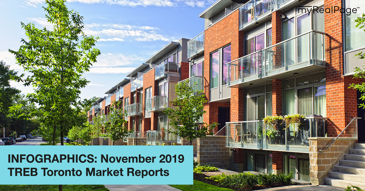 INFOGRAPHICS: November 2019 TREB Toronto Market Reports