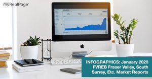 INFOGRAPHICS: January 2020 FVREB Fraser Valley, South Surrey, Etc. Market Reports