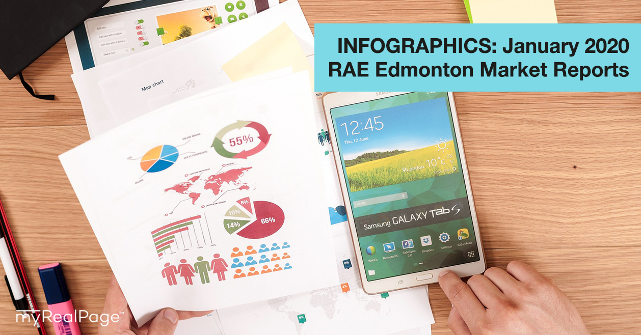 INFOGRAPHICS: January 2020 RAE Edmonton Market Reports