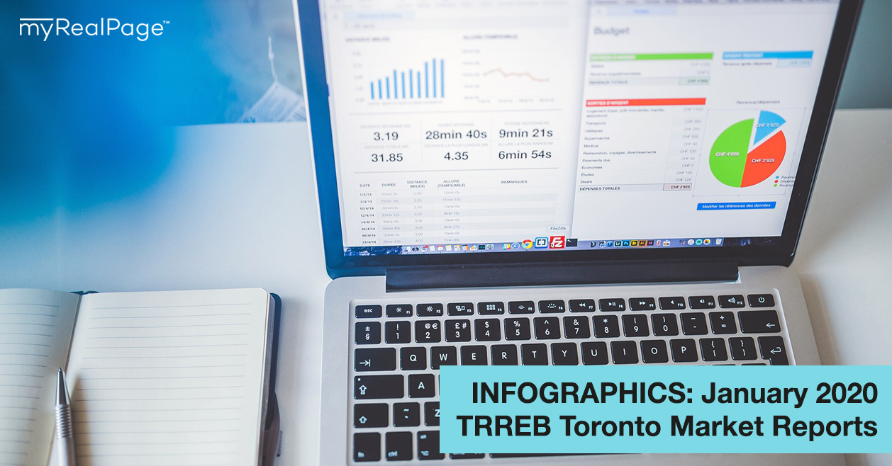 INFOGRAPHICS: January 2020 TRREB Toronto Market Reports