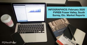 INFOGRAPHICS: February 2020 FVREB Fraser Valley, South Surrey, Etc. Market Reports