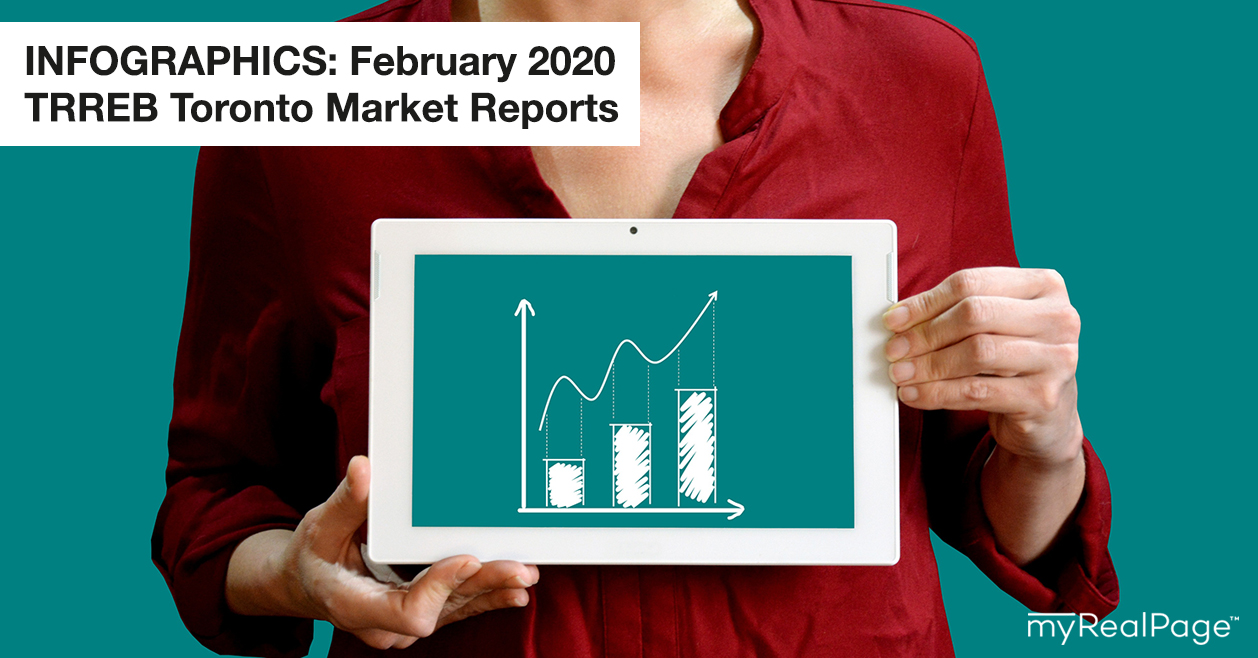 INFOGRAPHICS: February 2020 TRREB Toronto Market Reports