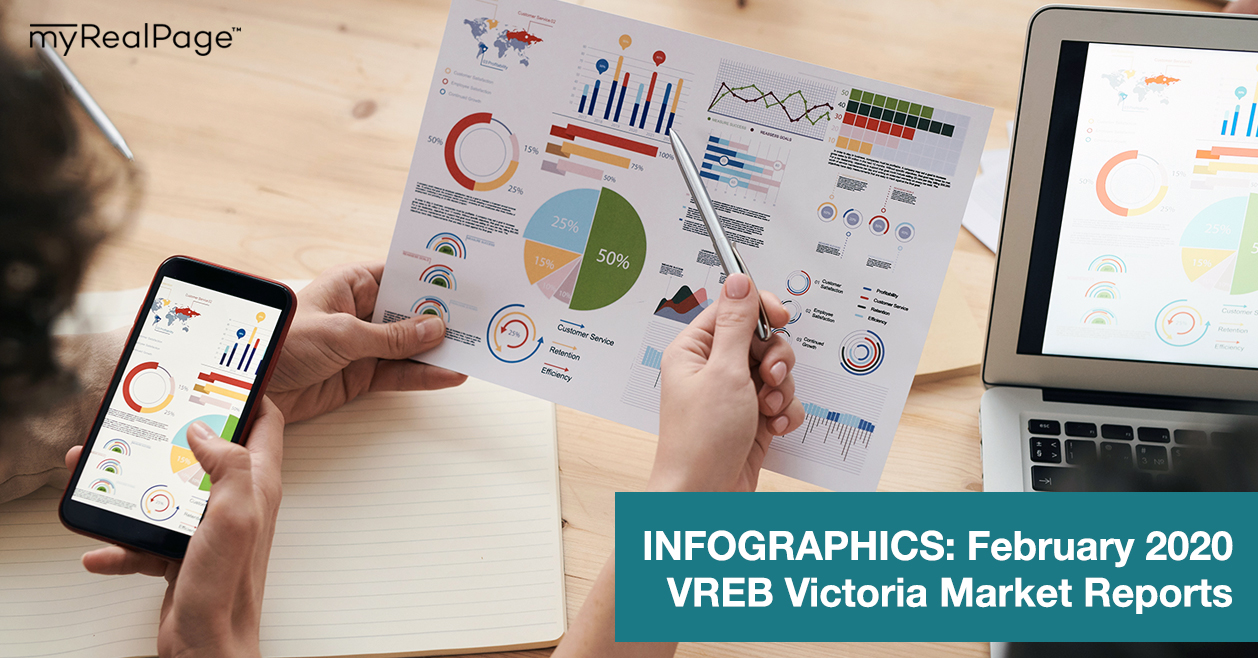 INFOGRAPHICS: February 2020 VREB Victoria Market Reports