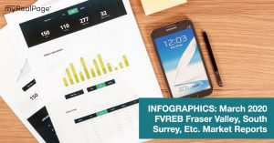 INFOGRAPHICS: March 2020 FVREB Fraser Valley, South Surrey, Etc. Market Reports