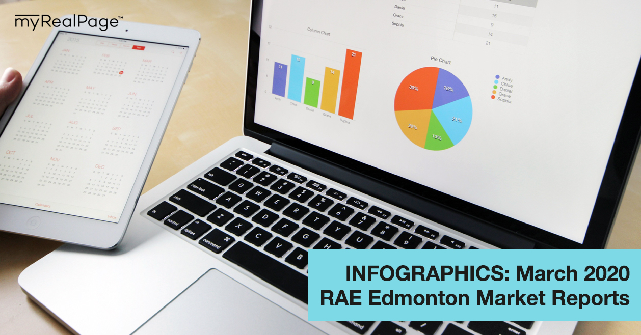 INFOGRAPHICS: March 2020 RAE Edmonton Market Reports