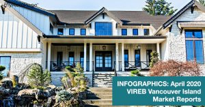 INFOGRAPHICS: April 2020 VIREB Vancouver Island Market Reports