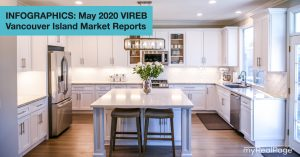 INFOGRAPHICS: May 2020 VIREB Vancouver Island Market Reports