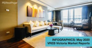INFOGRAPHICS: May 2020 VREB Victoria Market Reports