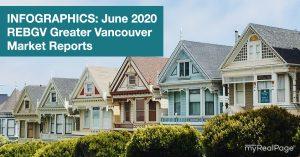 INFOGRAPHICS: June 2020 REBGV Greater Vancouver Market Reports