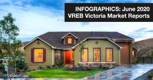 INFOGRAPHICS: June 2020 VREB Victoria Market Reports