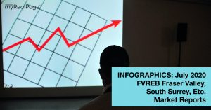 INFOGRAPHICS: July 2020 FVREB Fraser Valley, South Surrey, Etc. Market Reports