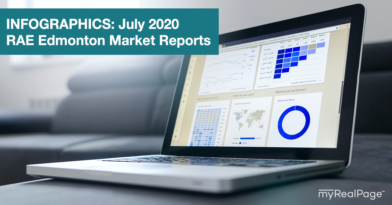 INFOGRAPHICS: July 2020 RAE Edmonton Market Reports