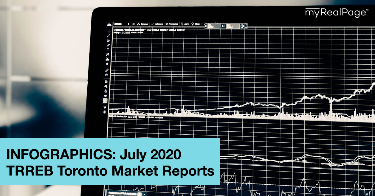 INFOGRAPHICS: July 2020 TRREB Toronto Market Reports