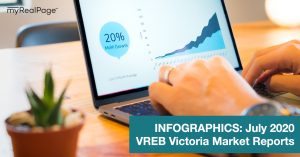INFOGRAPHICS: July 2020 VREB Victoria Market Reports