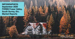 INFOGRAPHICS: September 2020 FVREB Fraser Valley, South Surrey, Etc. Market Reports