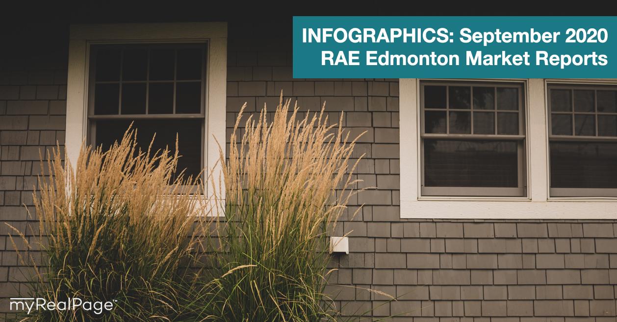 INFOGRAPHICS: September 2020 RAE Edmonton Market Reports
