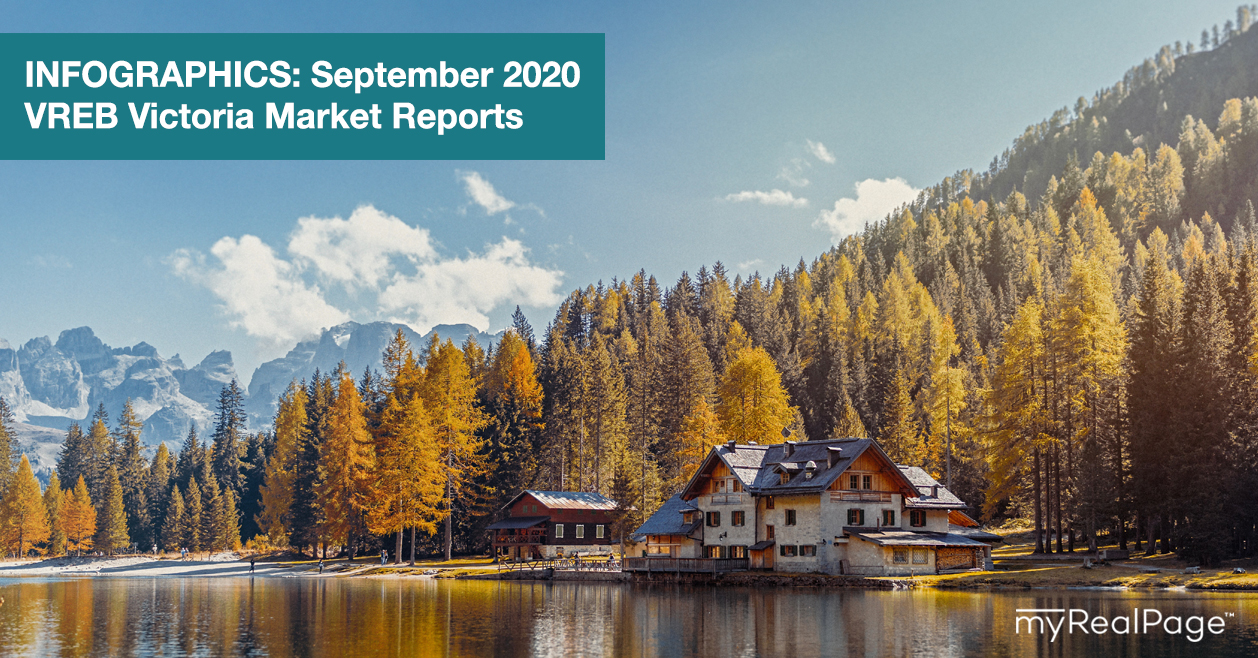 INFOGRAPHICS: September 2020 VREB Victoria Market Reports