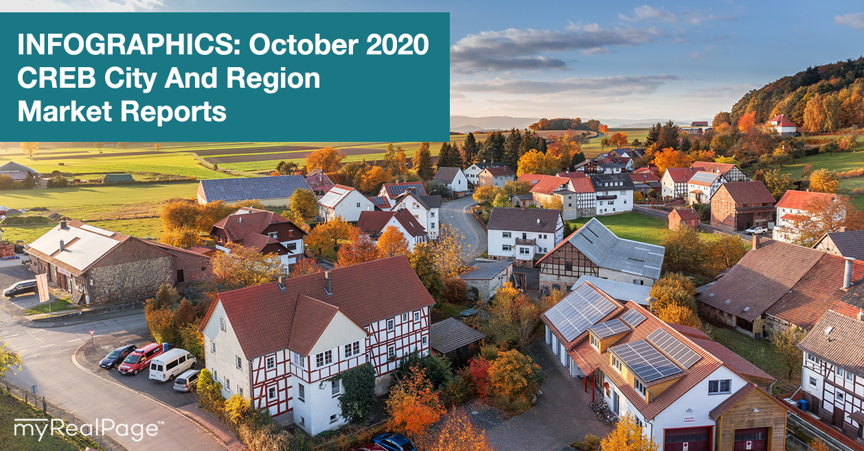 INFOGRAPHICS: October 2020 CREB City And Region Market Reports