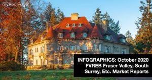 INFOGRAPHICS: October 2020 FVREB Fraser Valley, South Surrey, Etc. Market Reports