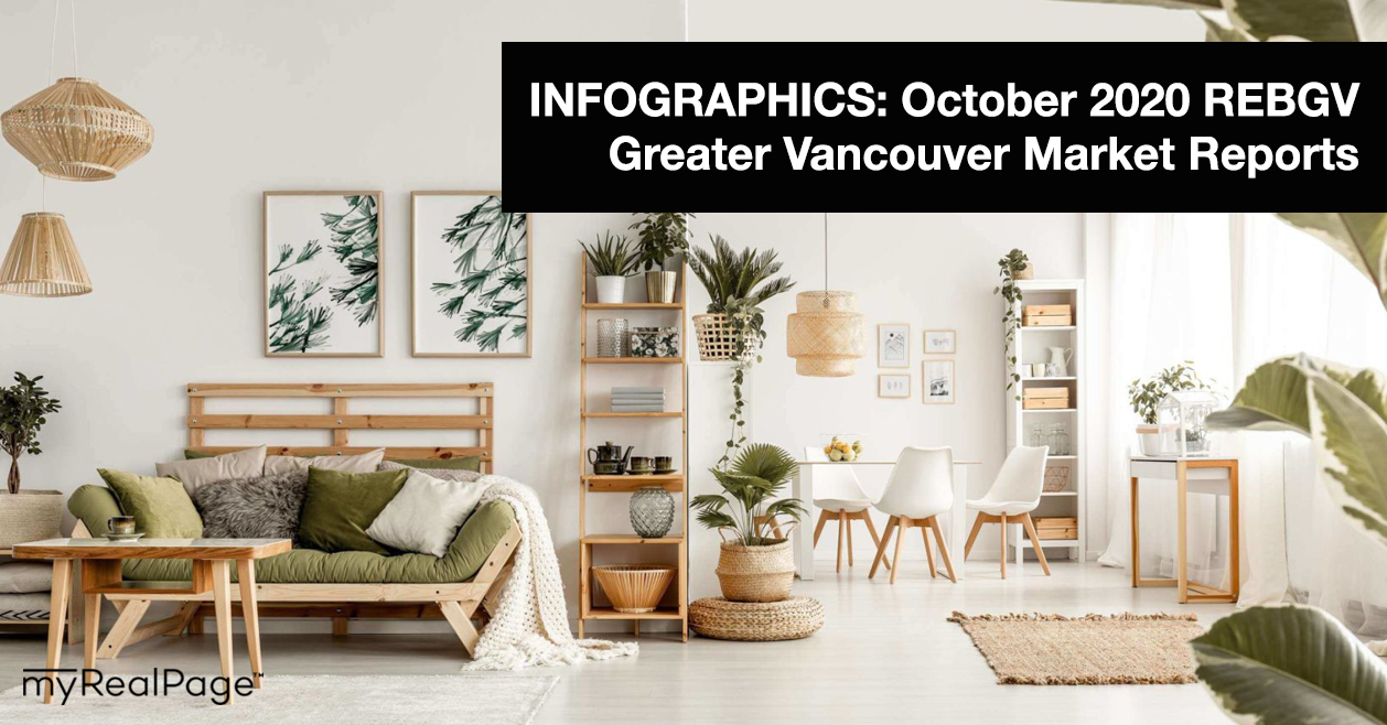 INFOGRAPHICS: October 2020 REBGV Greater Vancouver Market Reports