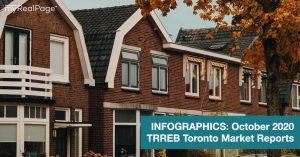 INFOGRAPHICS: October 2020 TRREB Toronto Market Reports