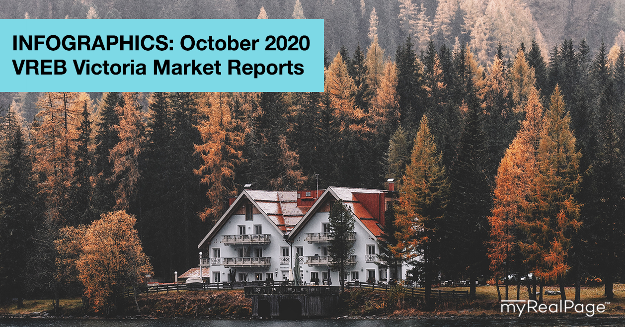 INFOGRAPHICS: October 2020 VREB Victoria Market Reports