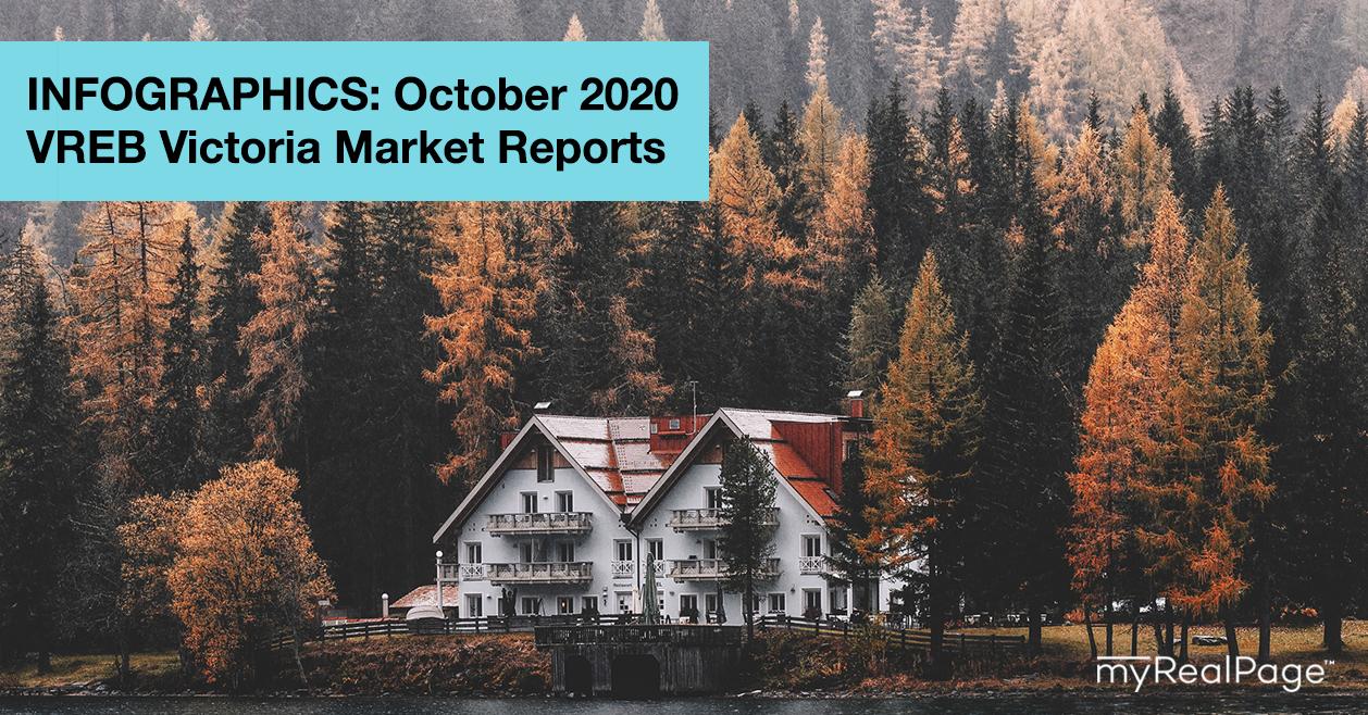 INFOGRAPHICS: October 2020 VREB Victoria Market Reports