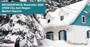 INFOGRAPHICS: November 2020 CREB City And Region Market Reports