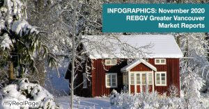 INFOGRAPHICS: November 2020 REBGV Greater Vancouver Market Reports